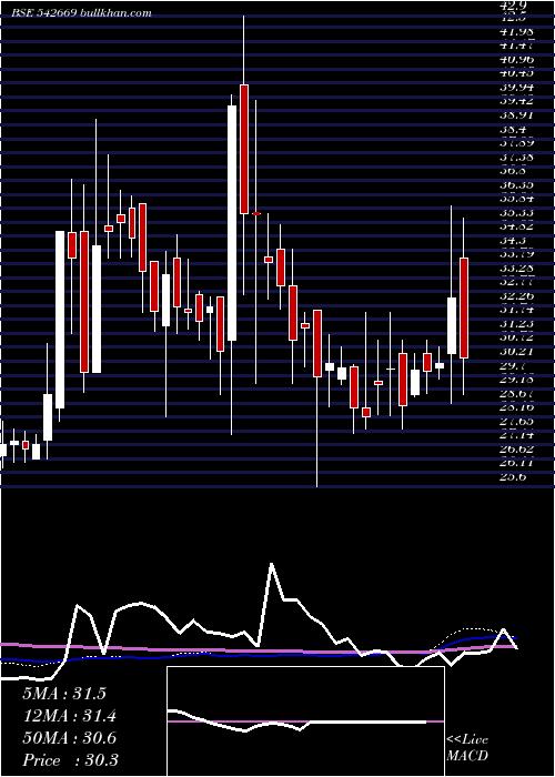Bmw weekly charts