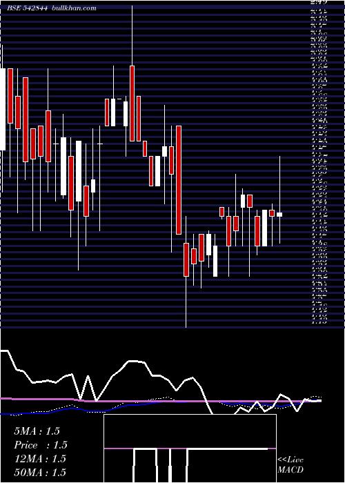 Niehsph weekly charts