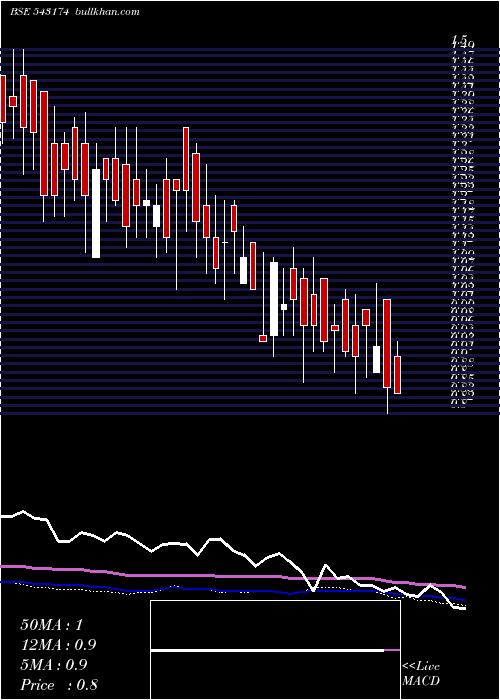 11gpg weekly charts