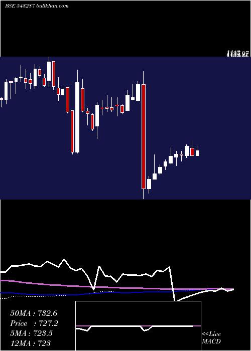 Lodha weekly charts