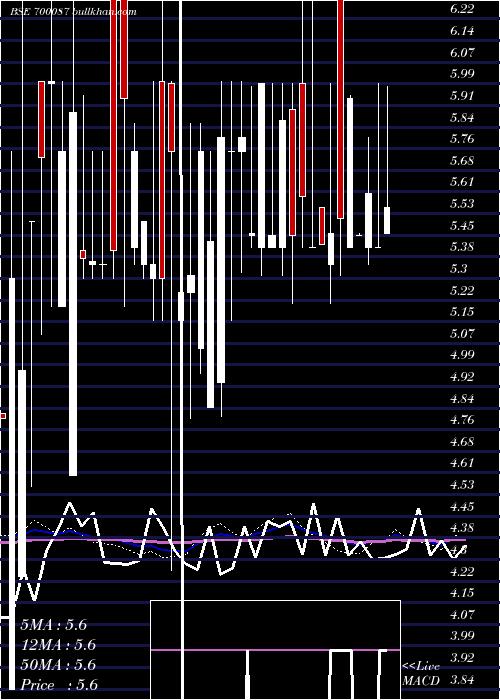 Mukund Crps weekly charts
