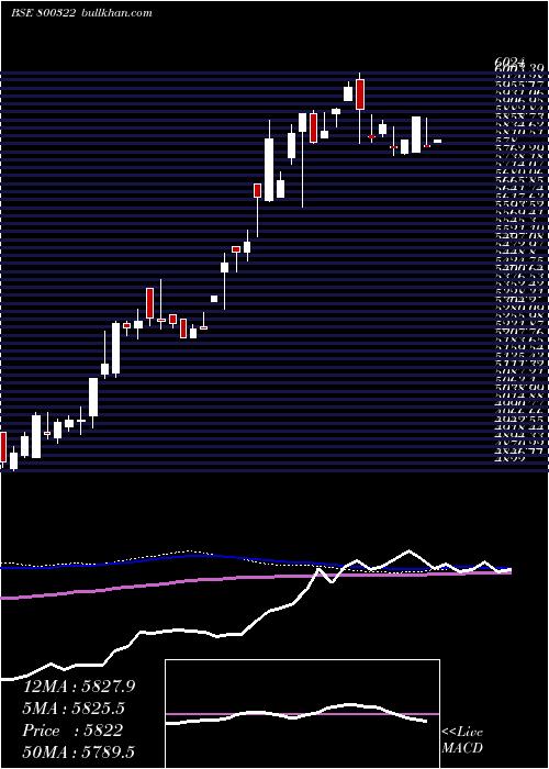 Sgbjun28 weekly charts