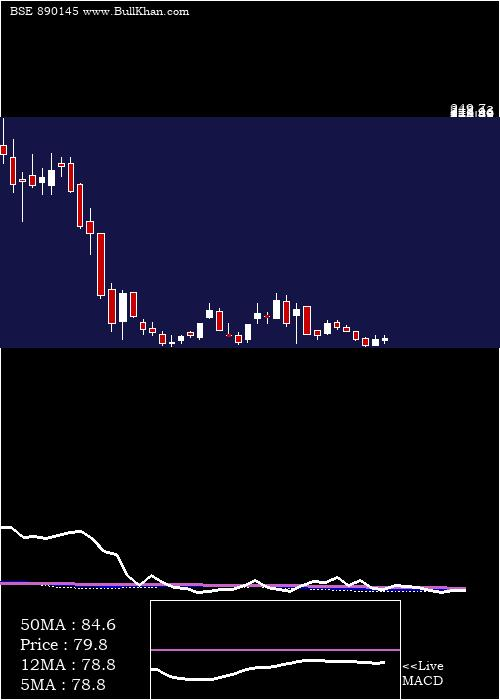 Ibventurepp weekly charts