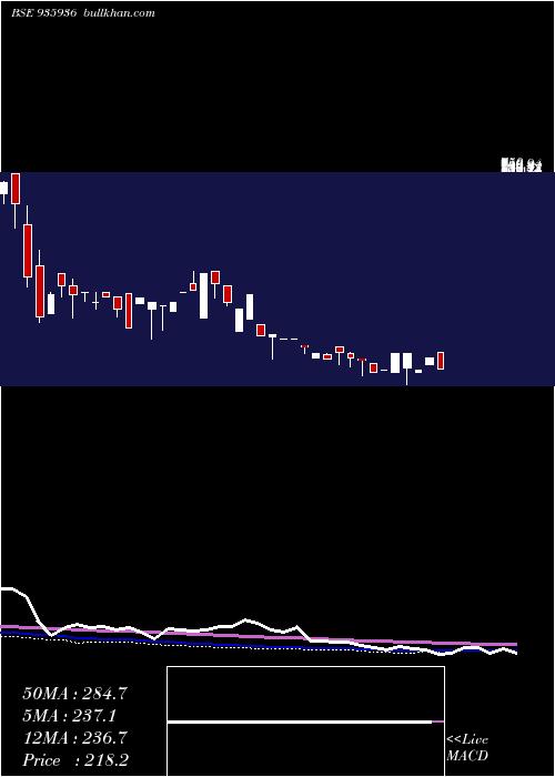 935sefl22b weekly charts