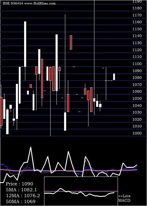 93stfcl29 weekly charts