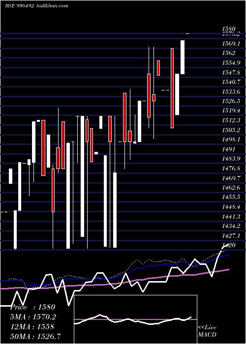 0mfl26 weekly charts