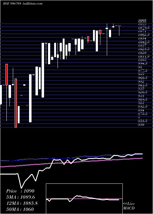 99efl21 weekly charts