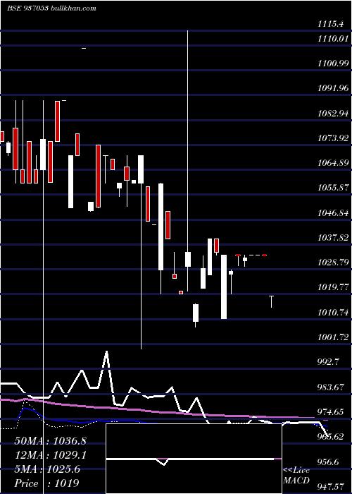 81tchf28 weekly charts
