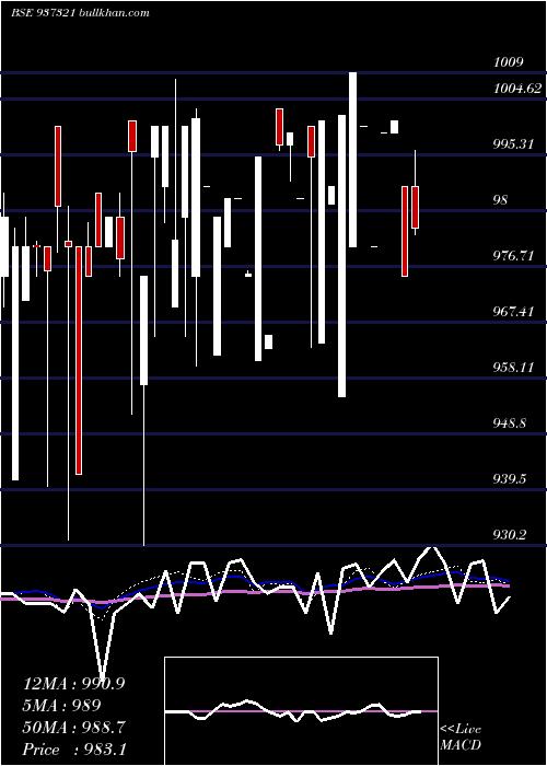 95mmfl22a weekly charts