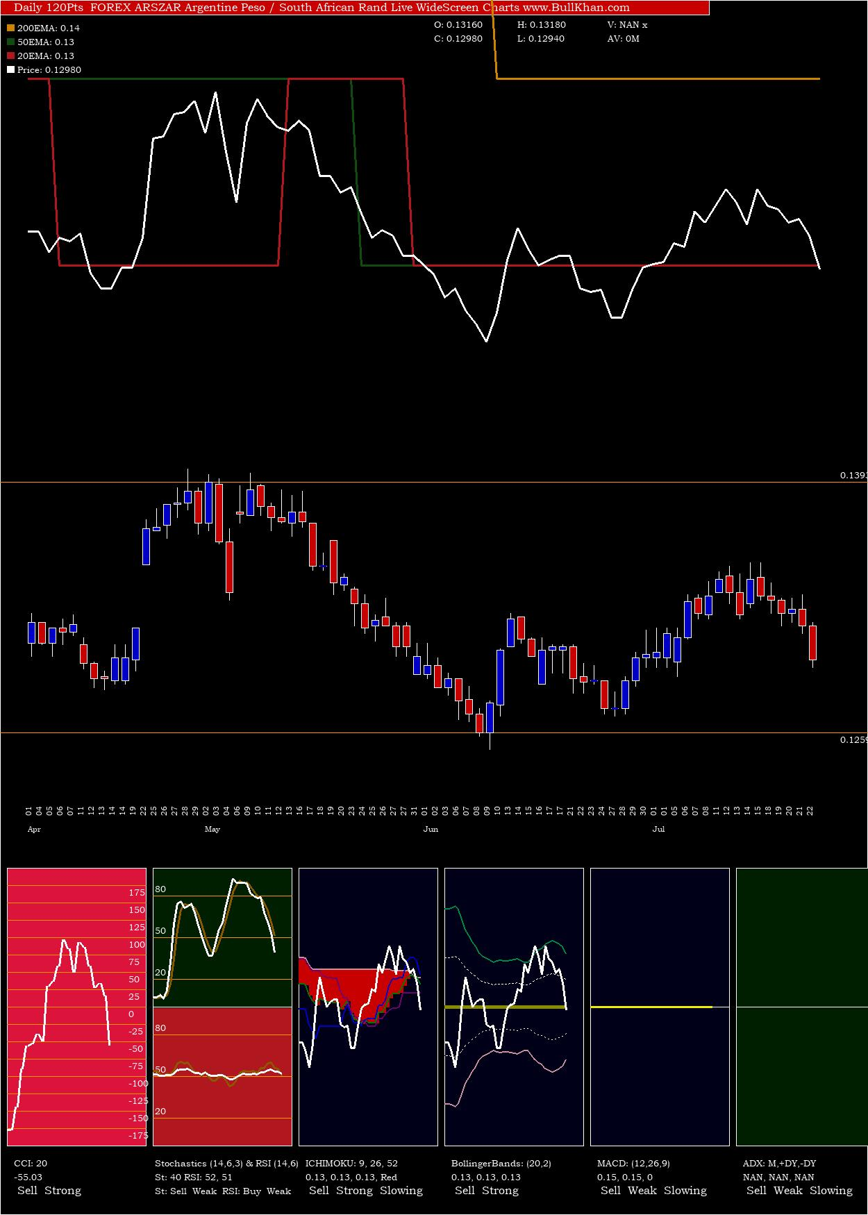Argentine Peso / South African Rand charts and indicators