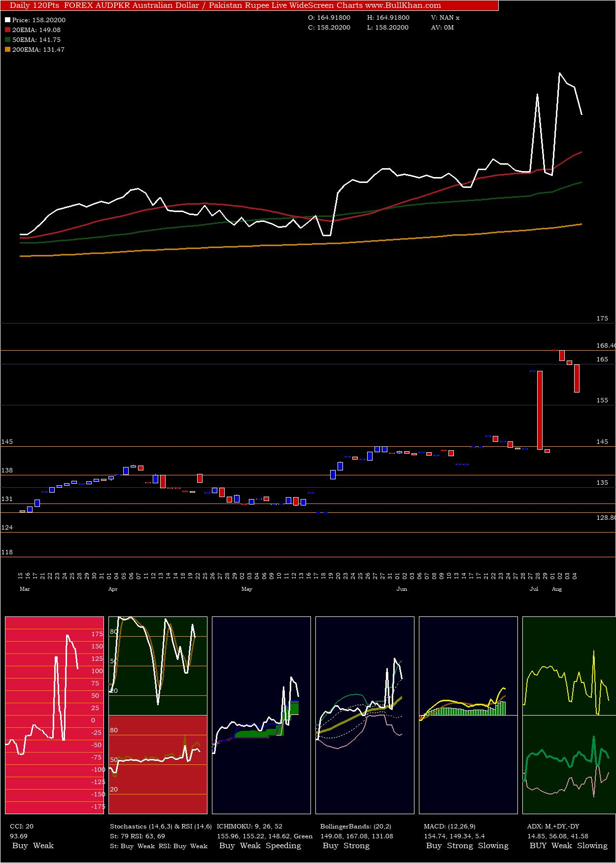 Australian Dollar / Pakistan Rupee charts and indicators