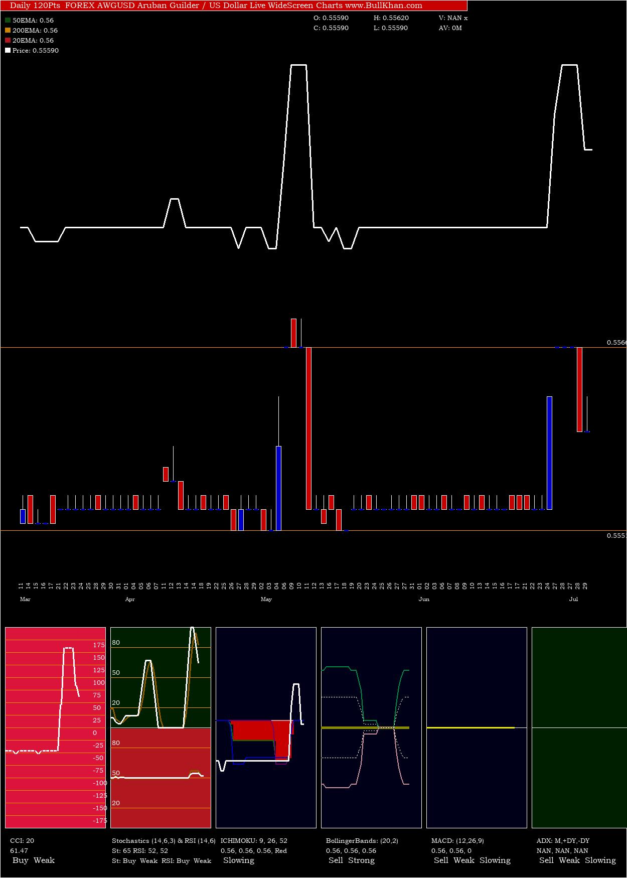 Aruban Guilder / US Dollar charts and indicators