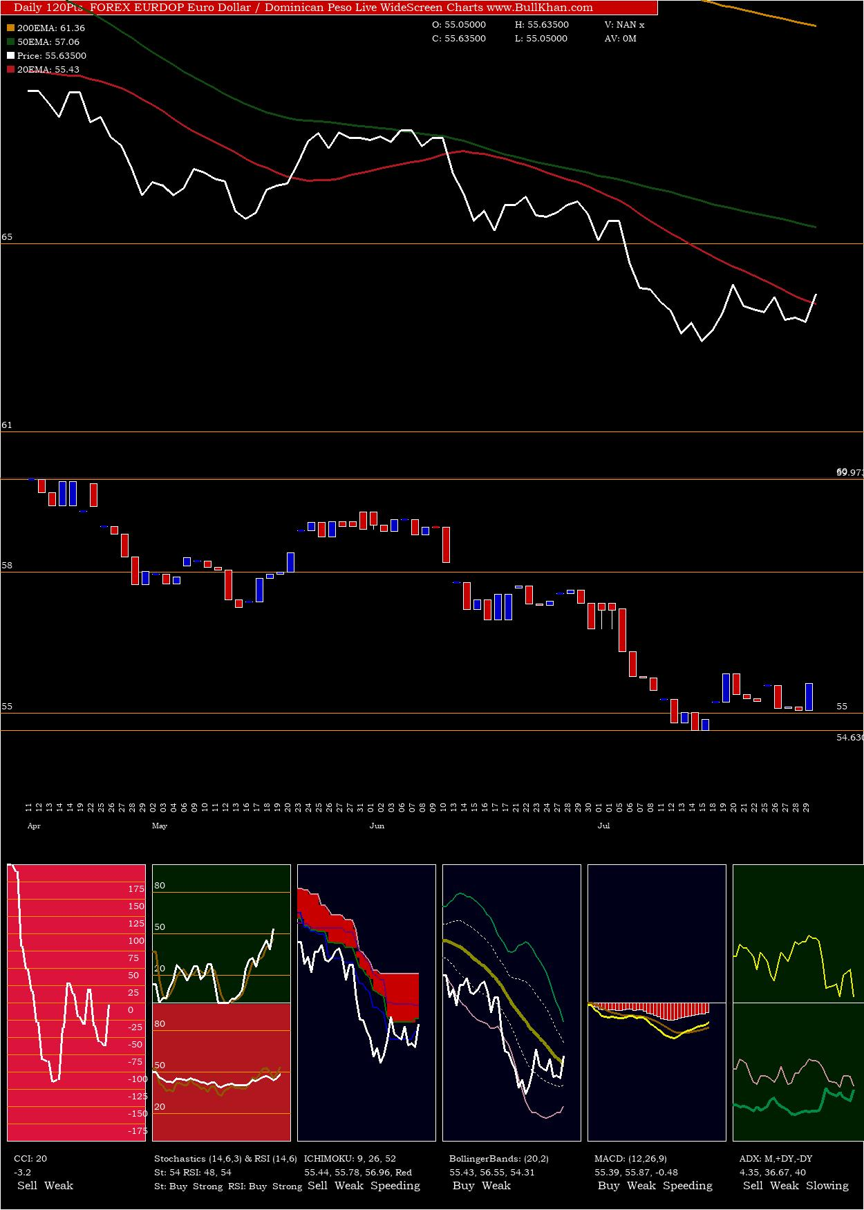 Euro Dollar / Dominican Peso charts and indicators