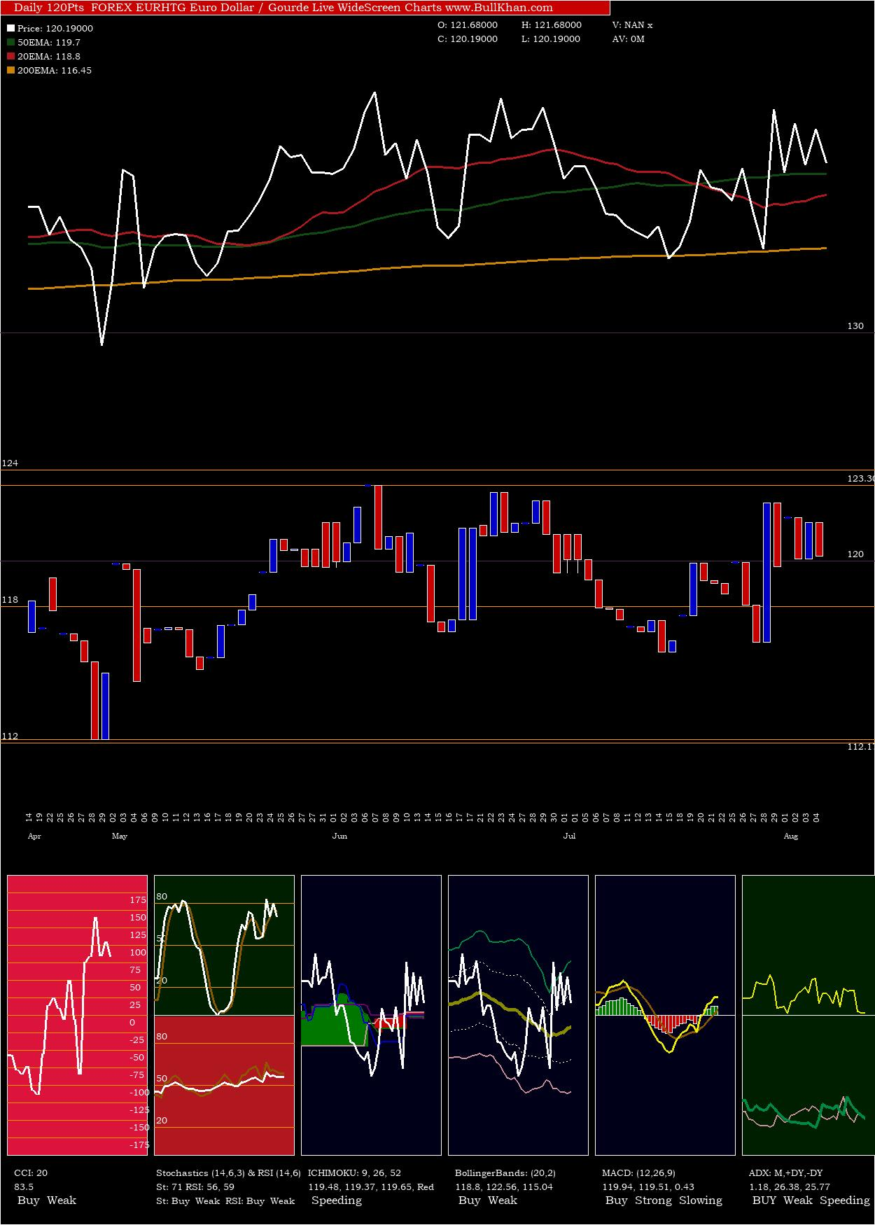 Euro Dollar / Gourde charts and indicators