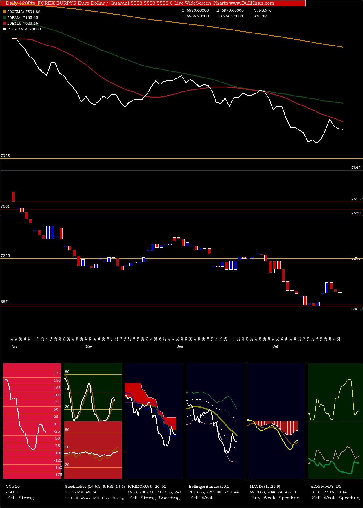 Euro Dollar charts and indicators