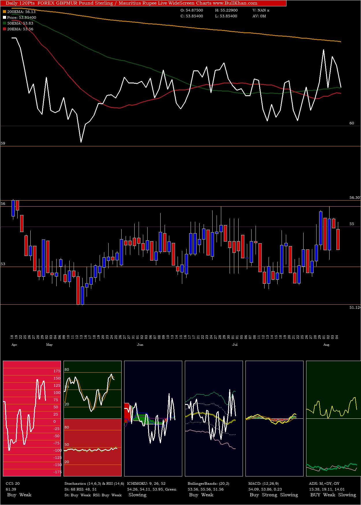 Pound Sterling charts and indicators