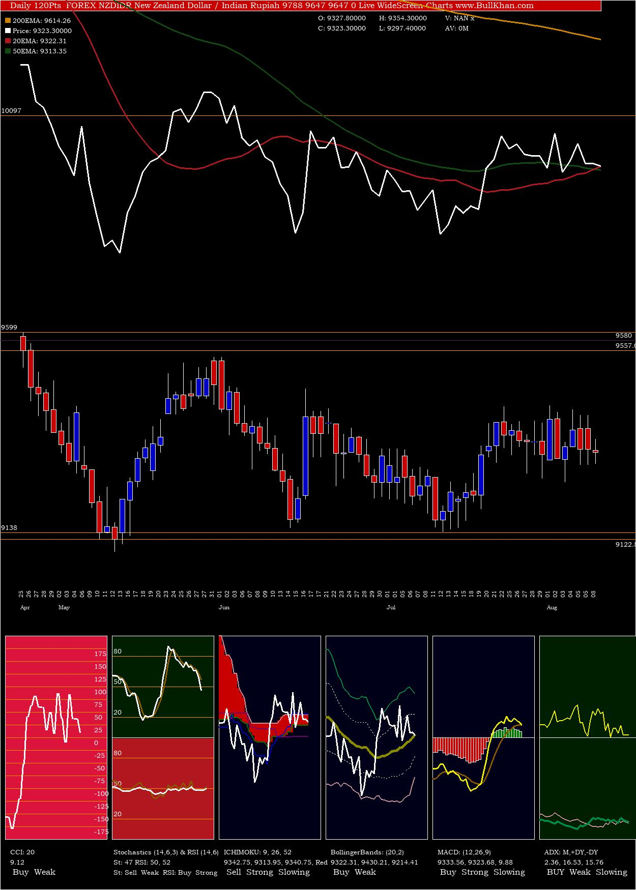 New Zealand Dollar / Indian Rupiah 9788 9647 9647 0 charts and indicators