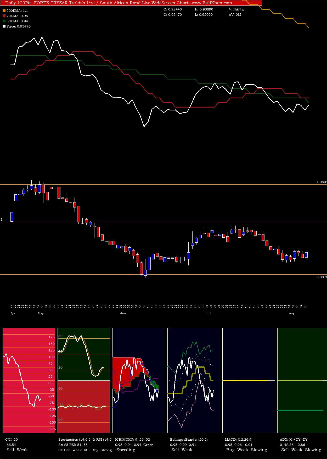 Turkish Lira charts and indicators