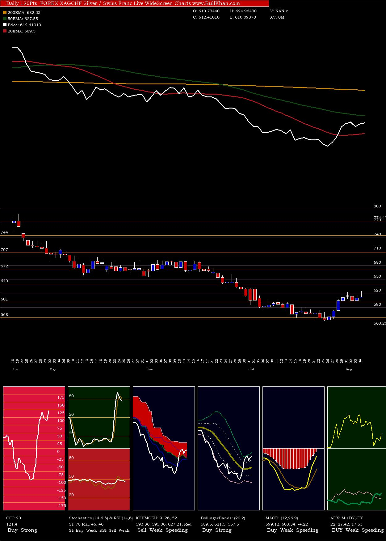 Silver Swiss charts and indicators