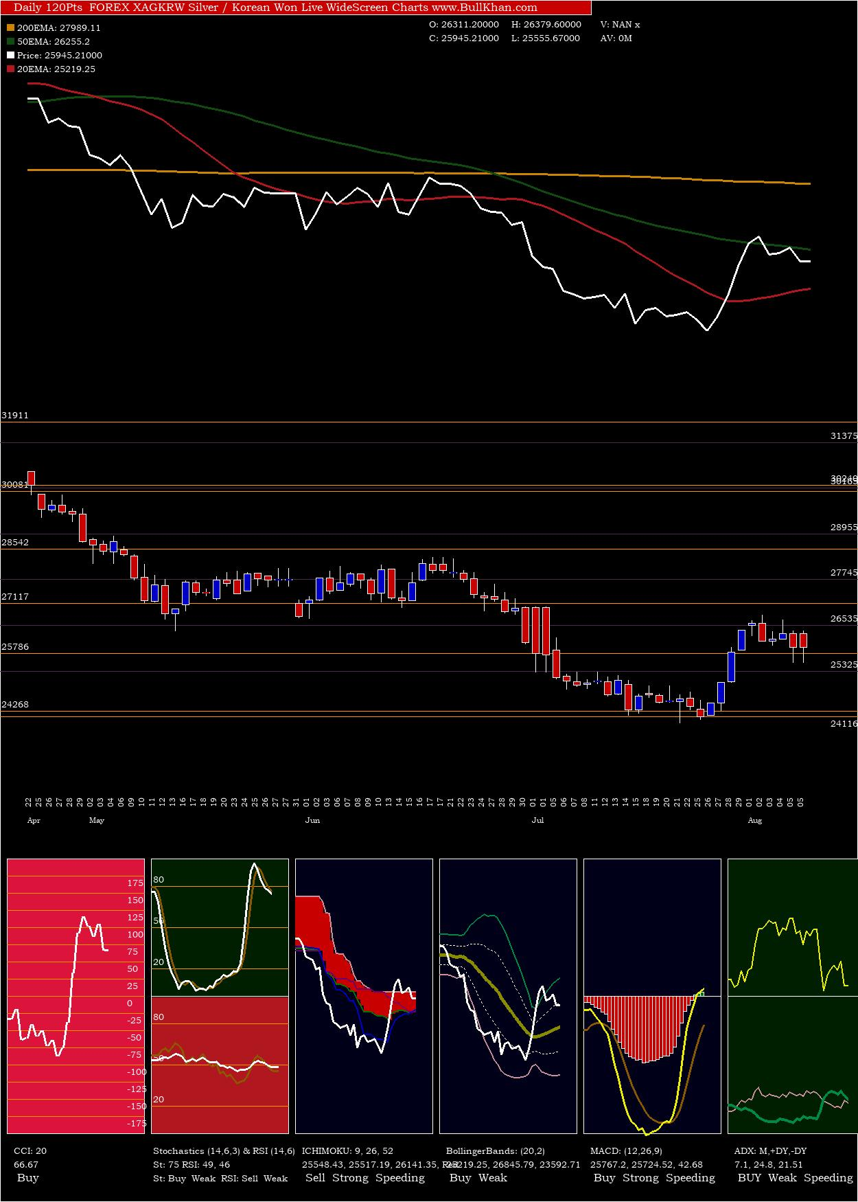 Silver Korean charts and indicators