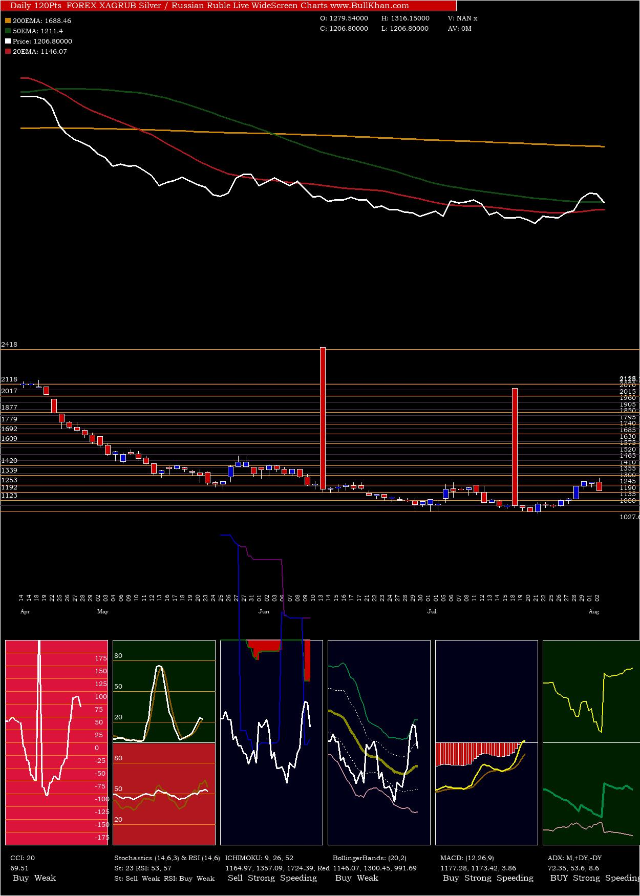 Silver Russian charts and indicators