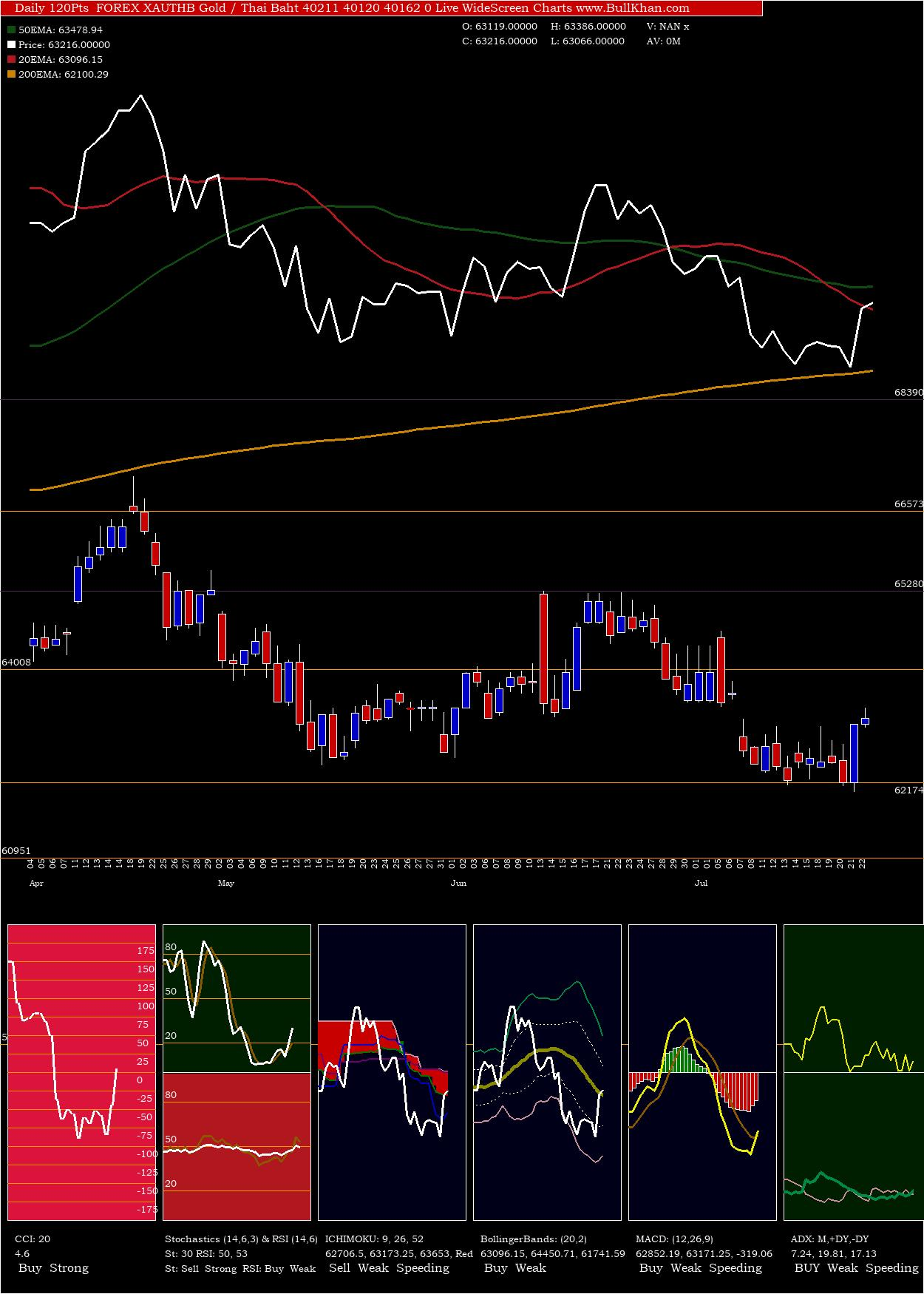 Gold / Thai Baht 40211 40120 40162 0 charts and indicators