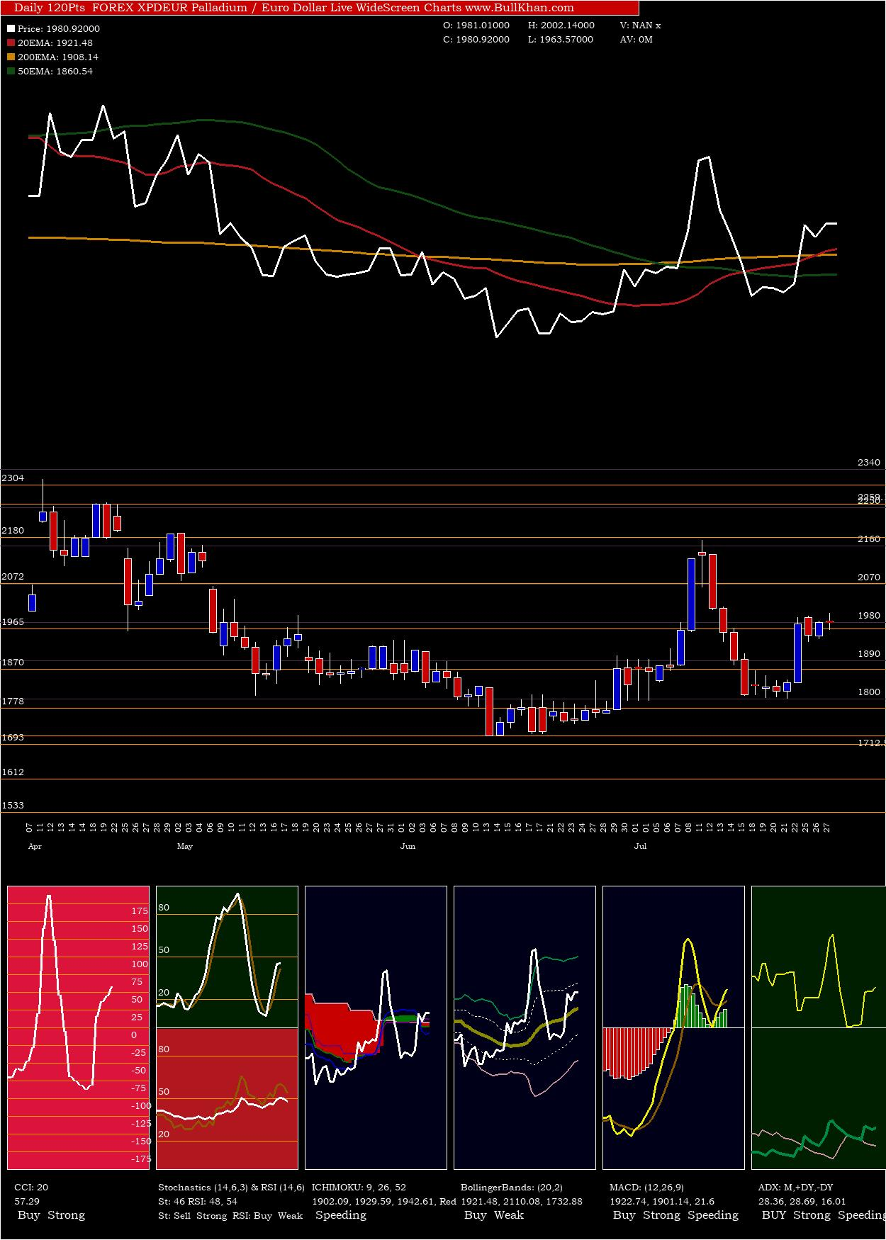 Palladium Euro charts and indicators