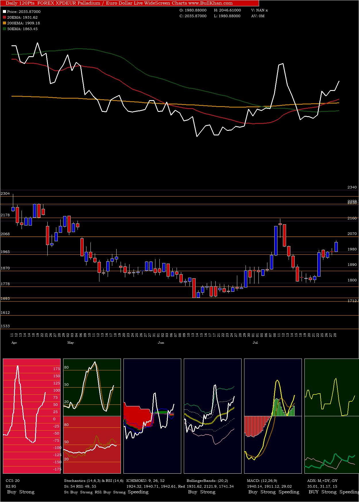 Palladium / Euro Dollar charts and indicators