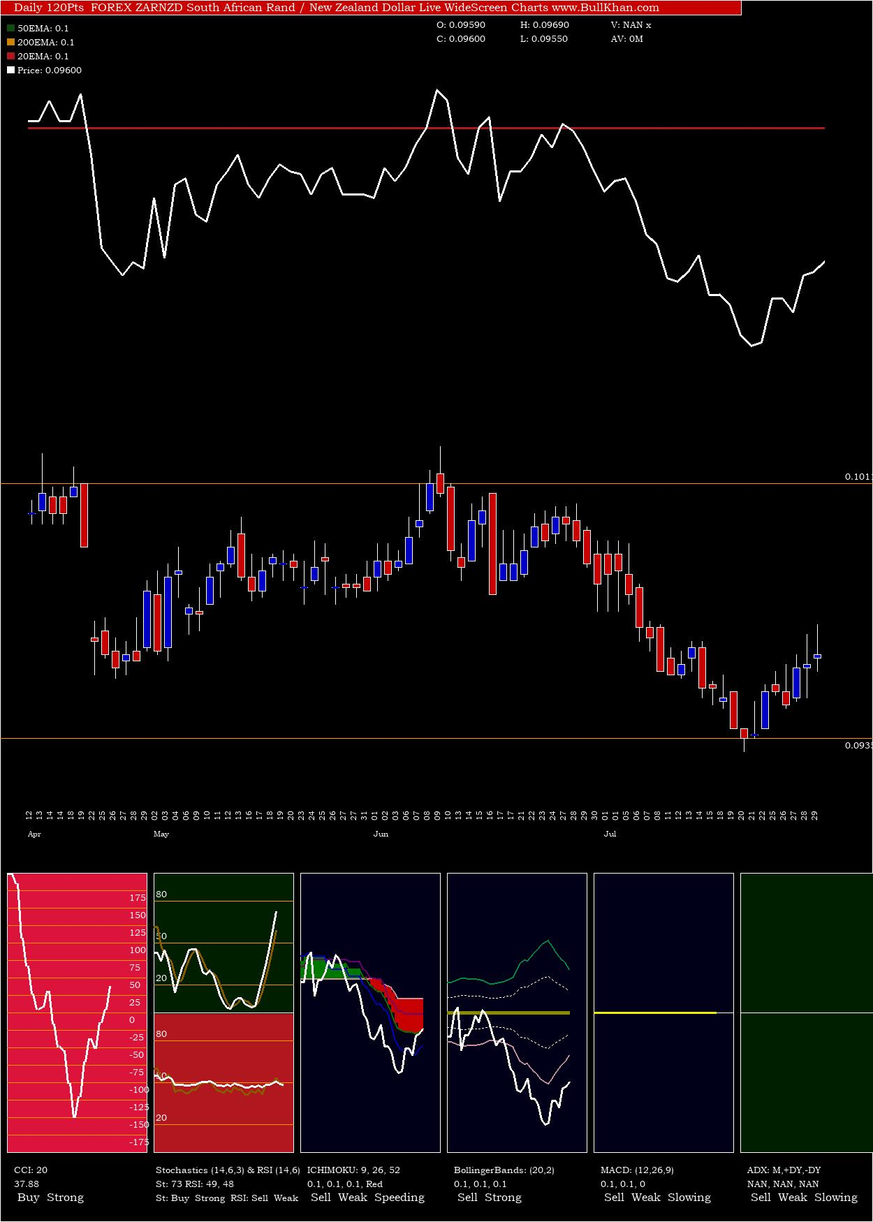 South African Rand / New Zealand Dollar charts and indicators