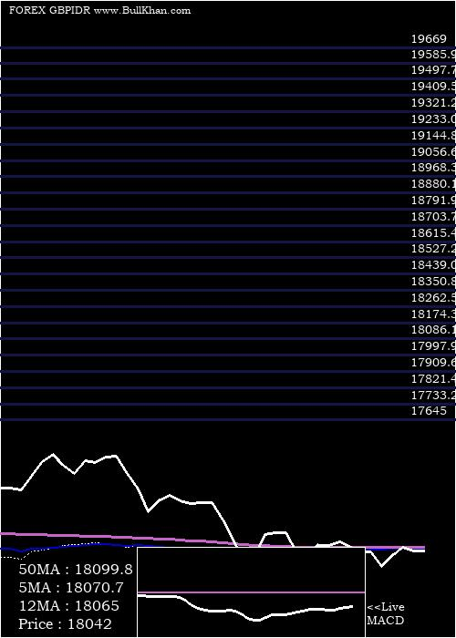 Pound Sterling weekly charts