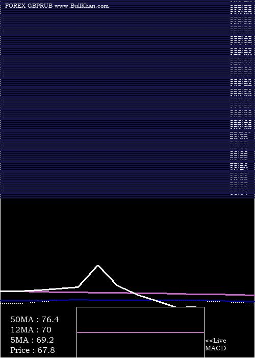 Pound Sterling monthly charts