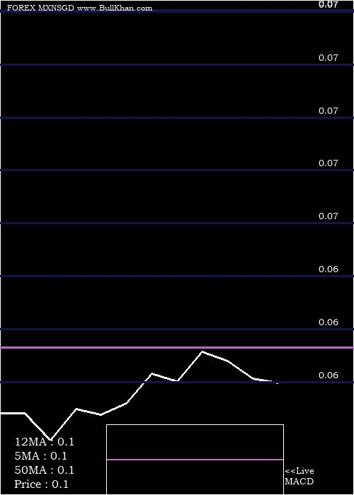 Mexican Peso monthly charts