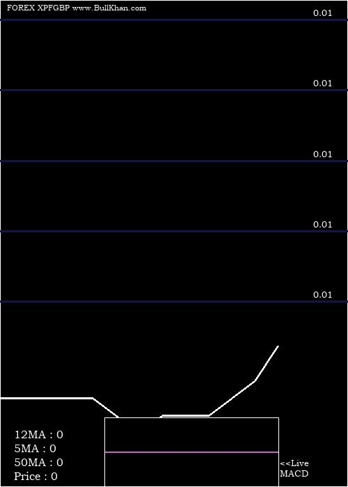 Cfp Franc monthly charts