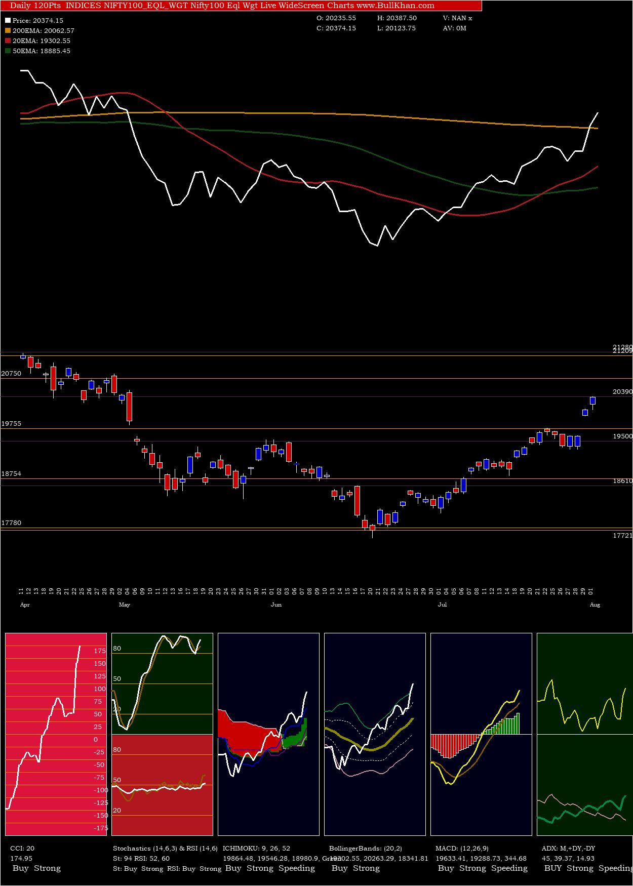 Nifty100 Eql charts and indicators
