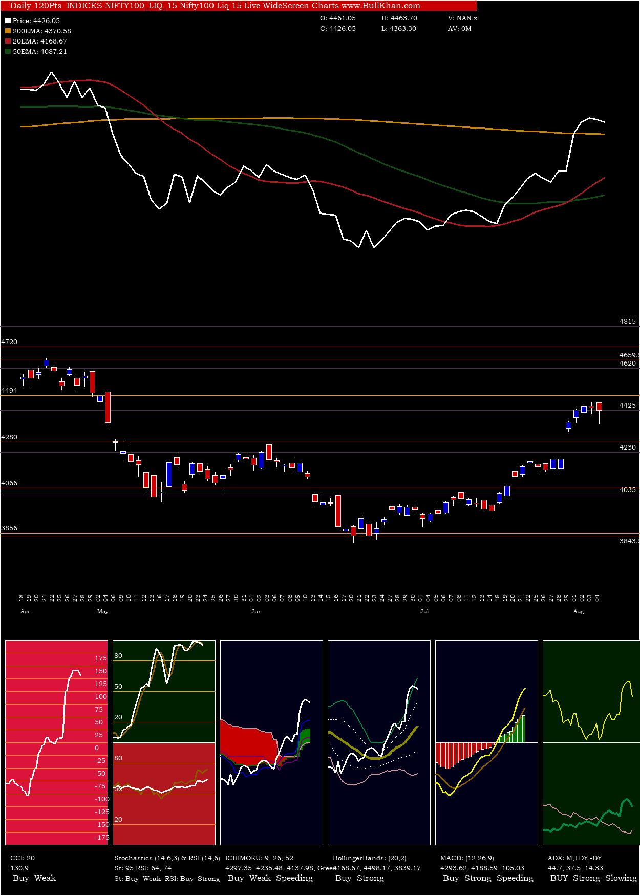 Nifty100 Liq 15 charts and indicators