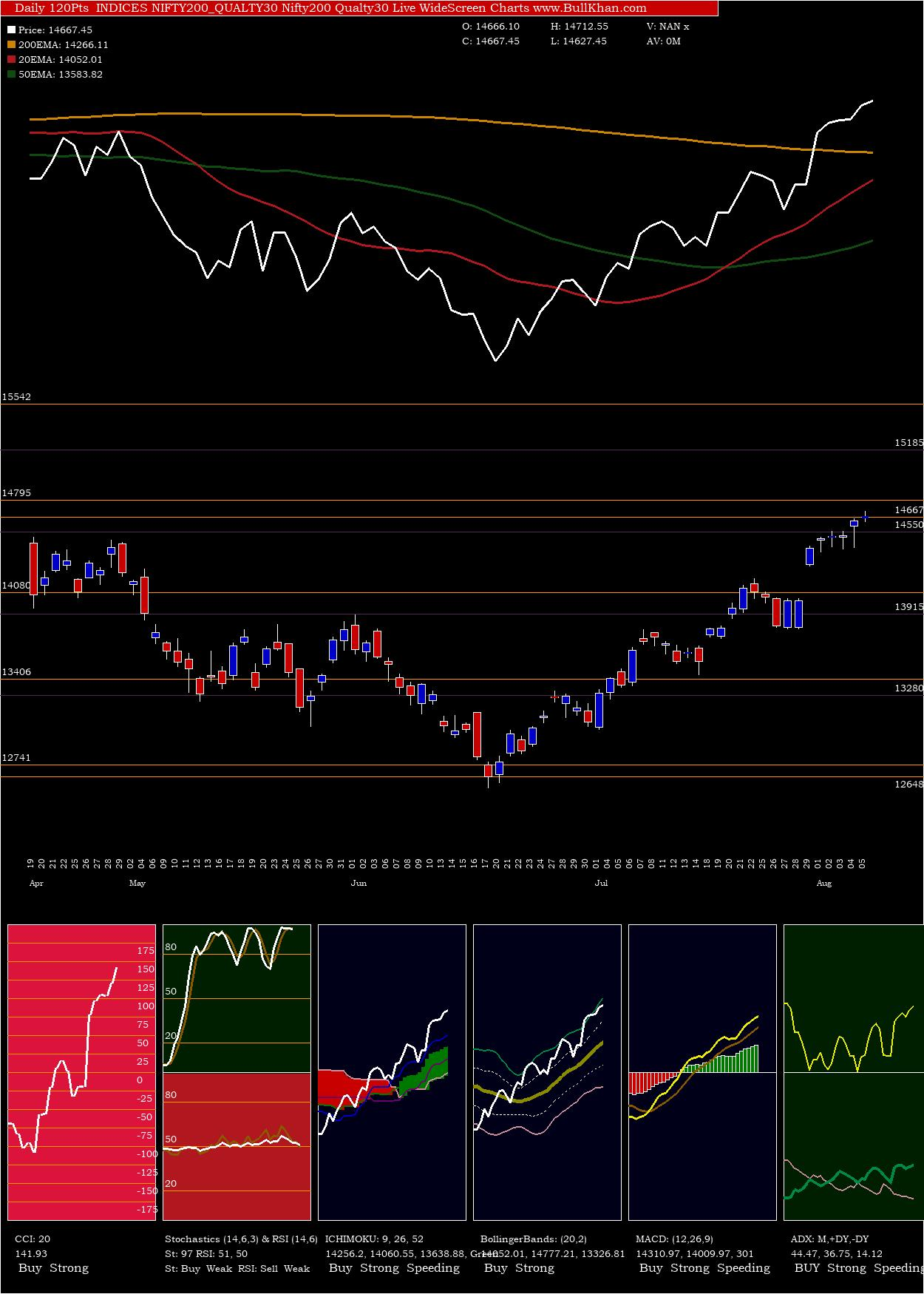 Nifty200 Qualty30 charts and indicators