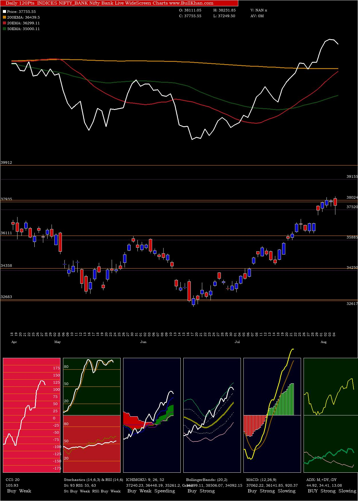 Nifty Bank charts and indicators