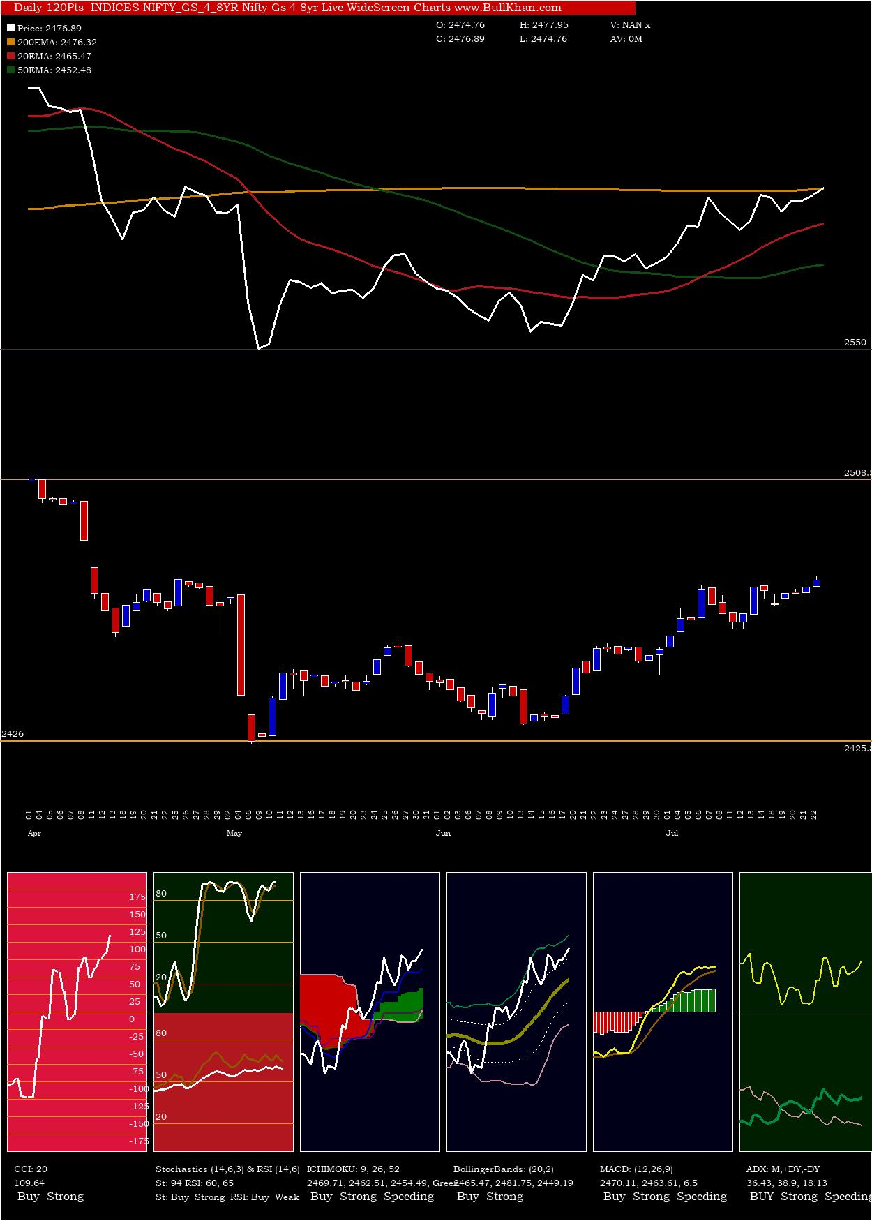 Nifty Gs charts and indicators