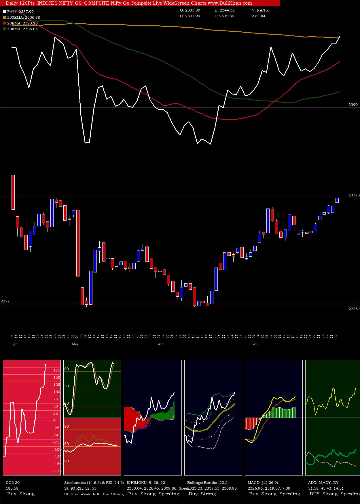 Nifty Gs Compsite charts and indicators