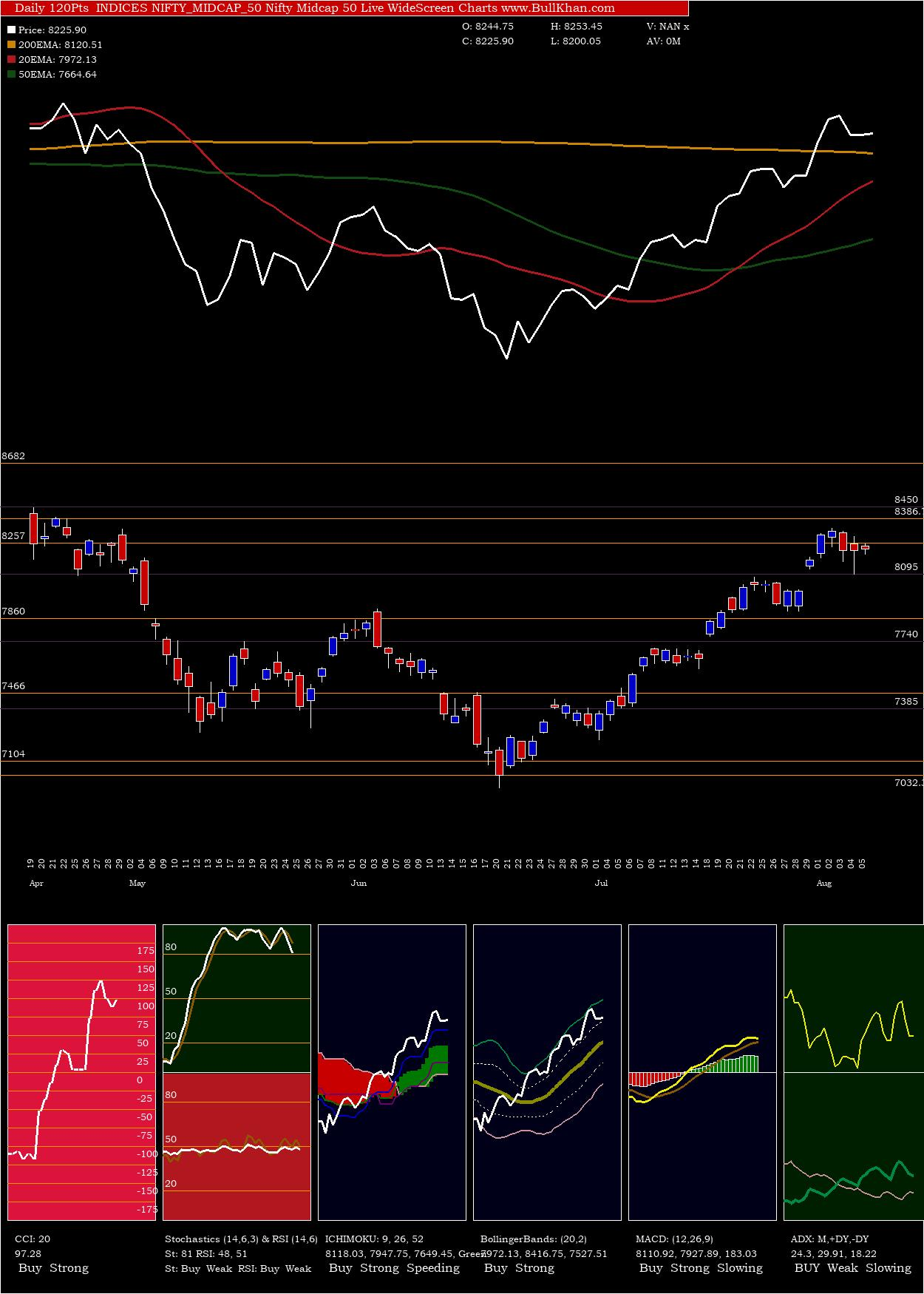 Nifty Midcap charts and indicators