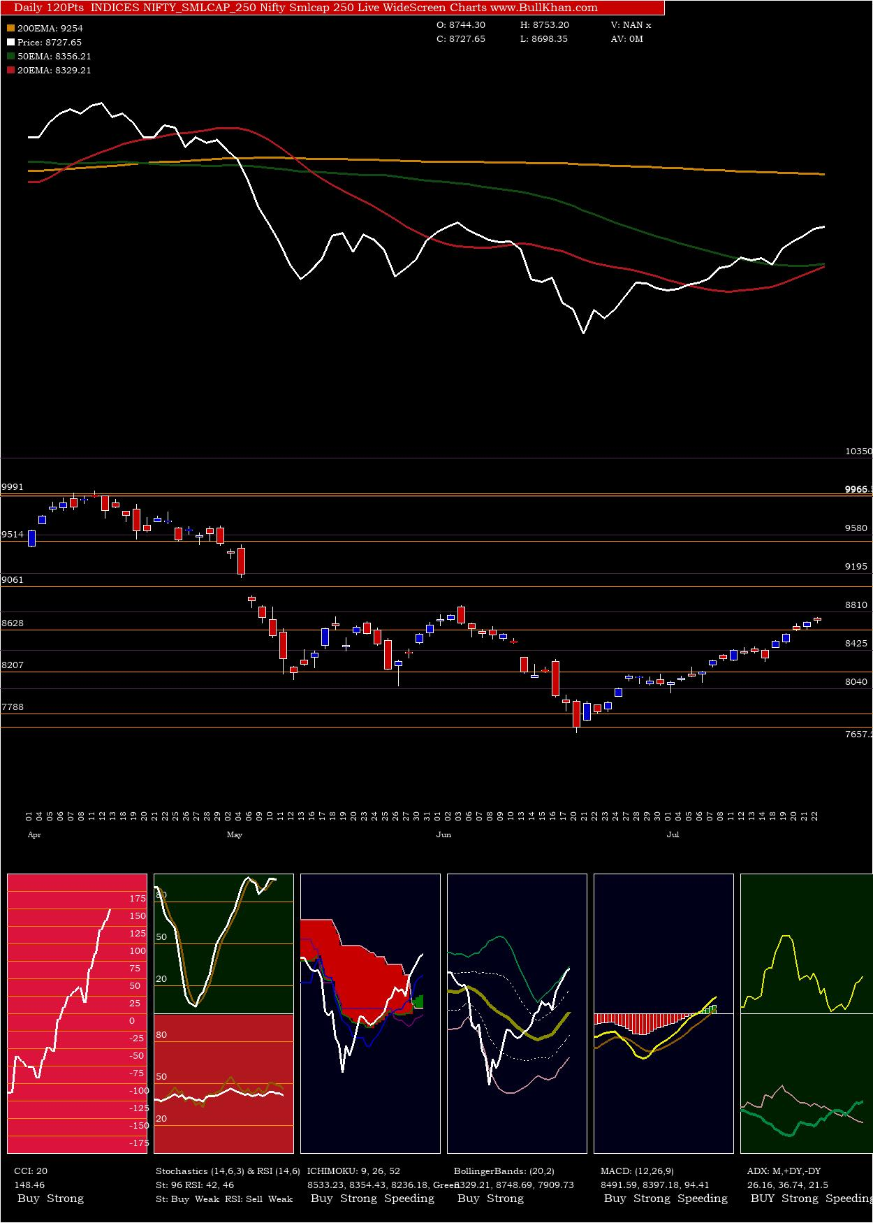 Nifty Smlcap 250 charts and indicators