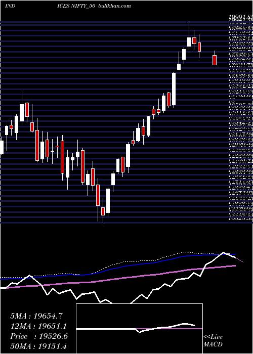 Nifty 50 weekly charts