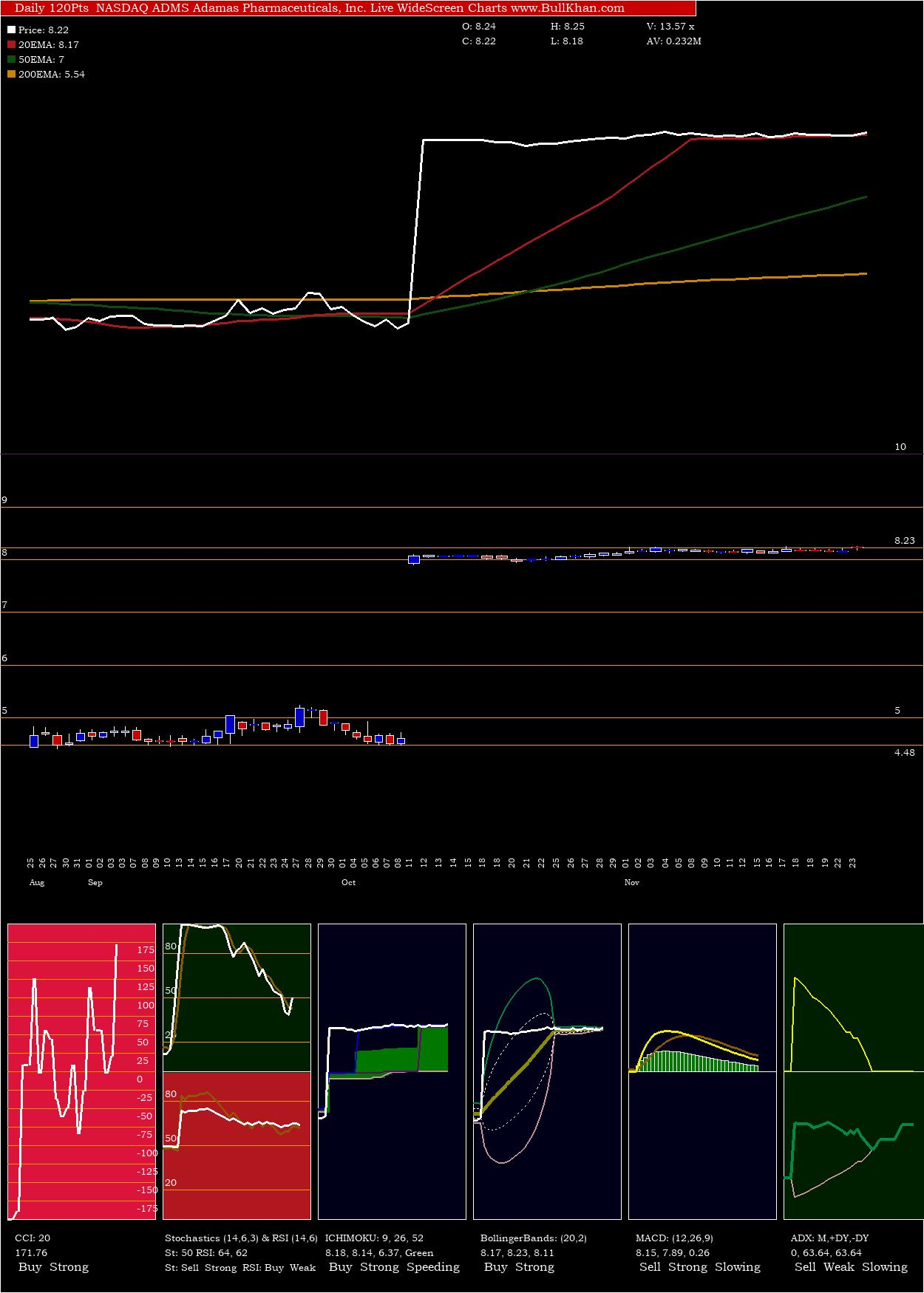 Adamas Pharmaceuticals charts and indicators