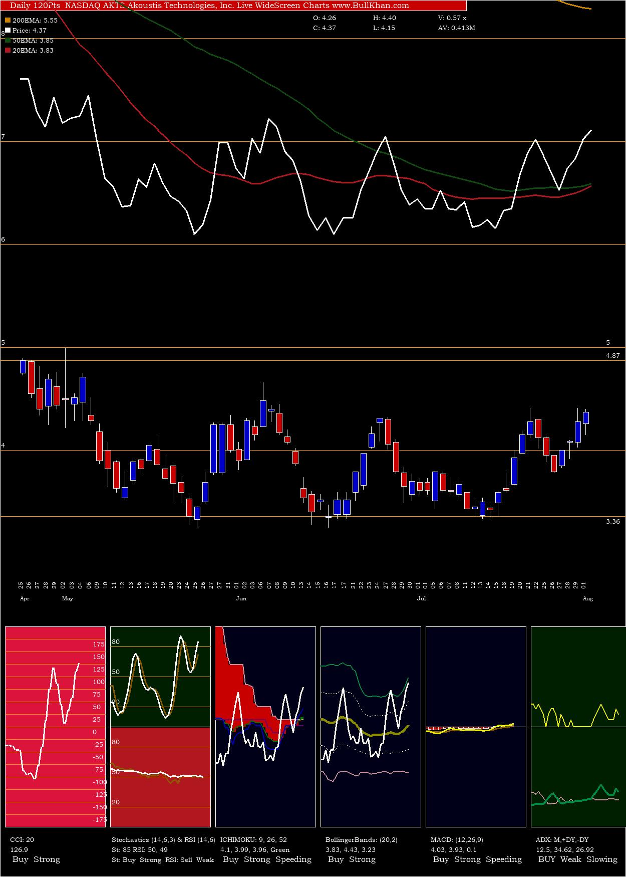 Akoustis Technologies, Inc. charts and indicators