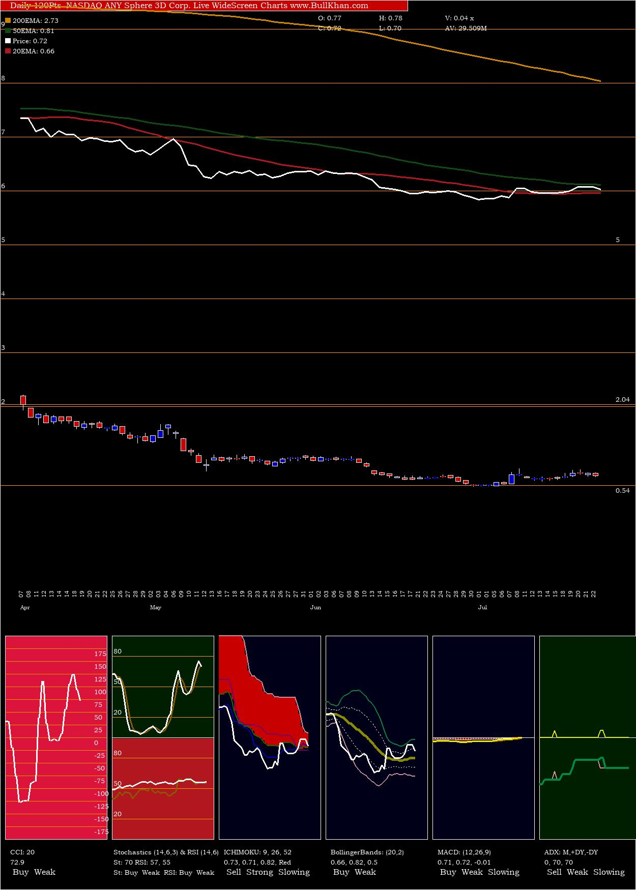 Sphere 3D Corp. charts and indicators