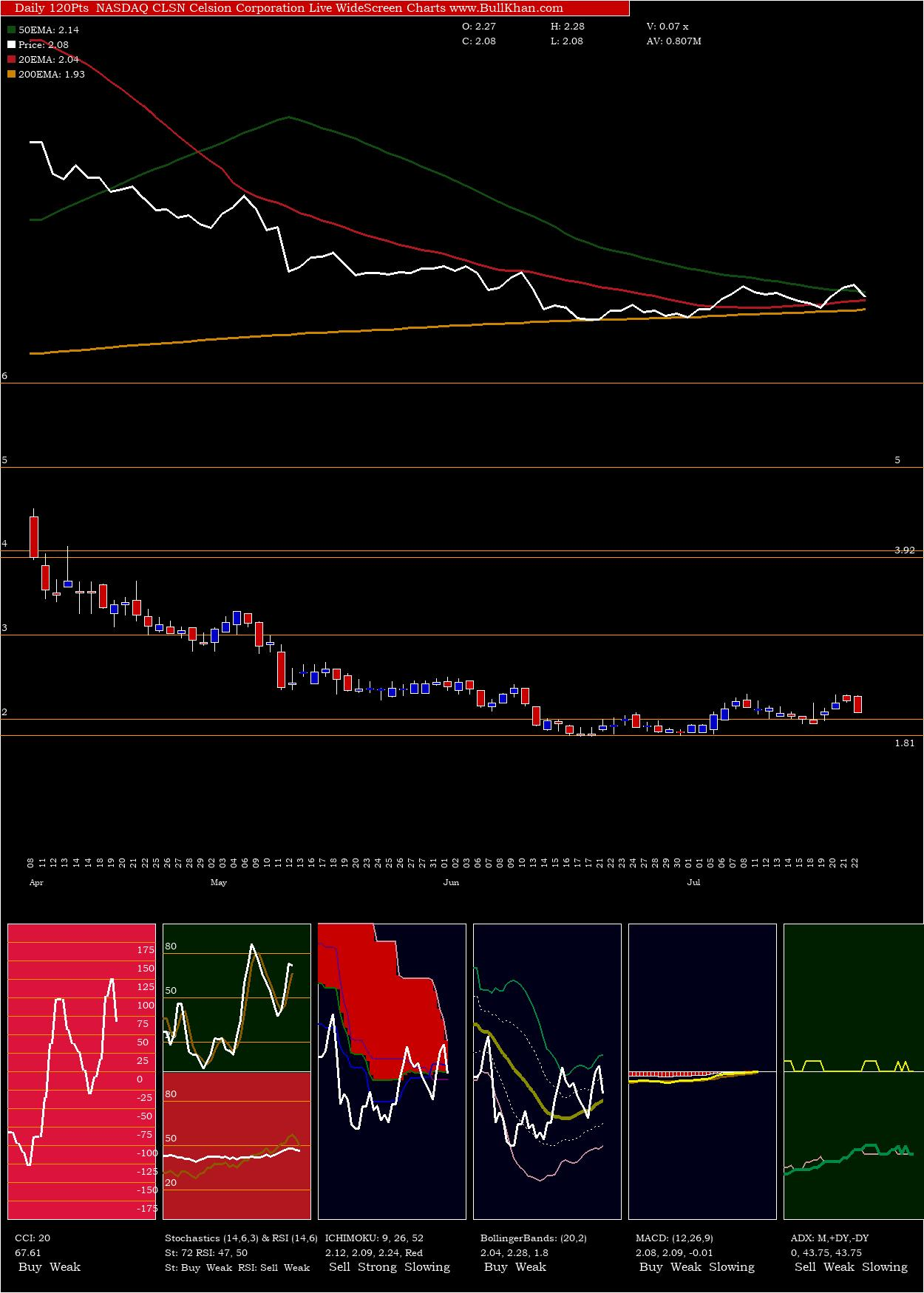 Celsion Corporation charts and indicators
