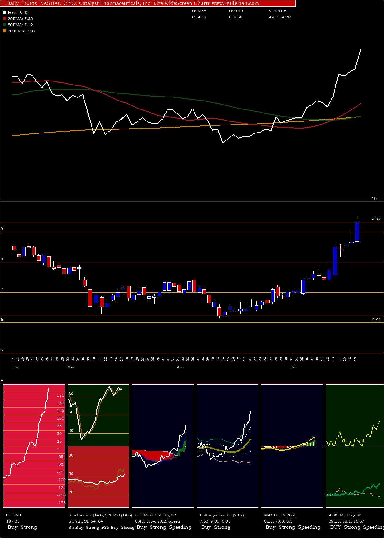 Catalyst Pharmaceuticals charts and indicators