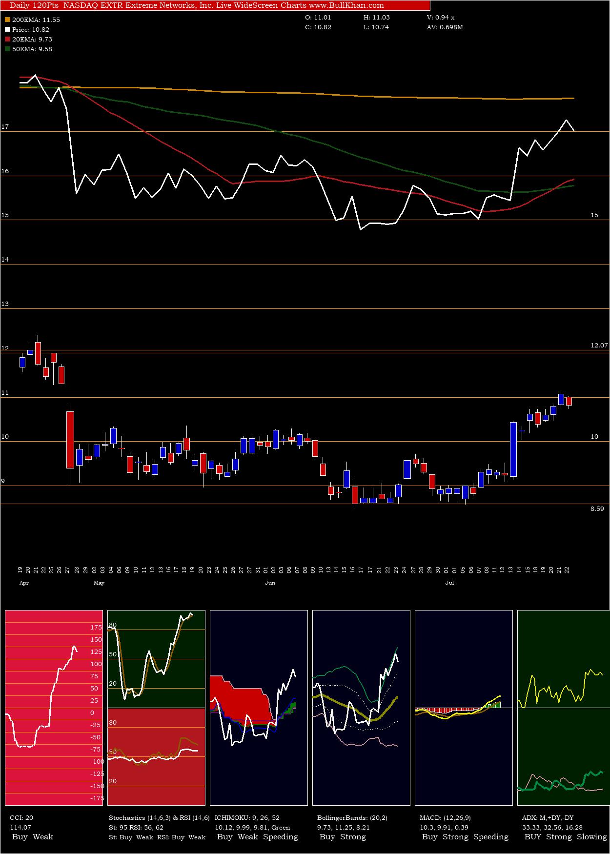 Extreme Networks charts and indicators