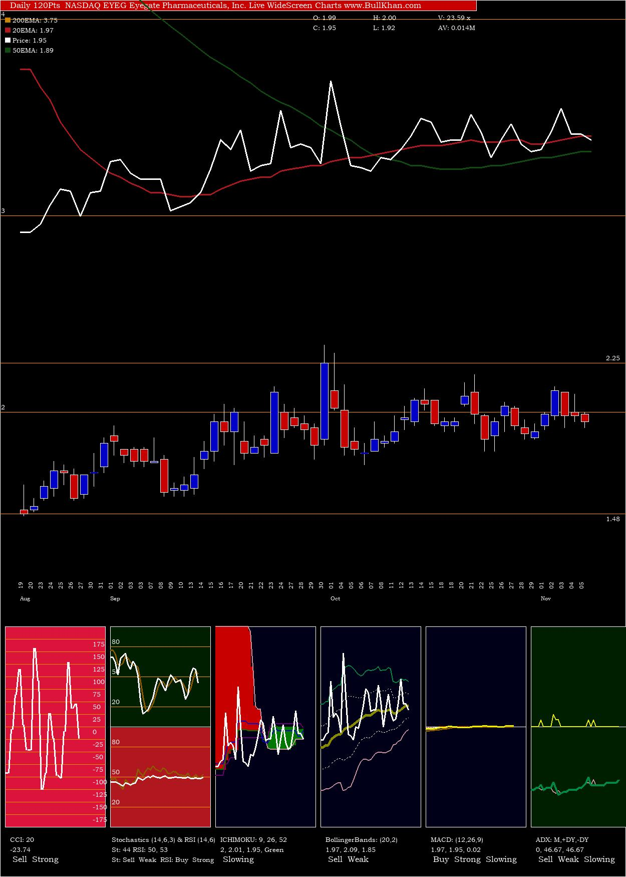 Eyegate Pharmaceuticals charts and indicators