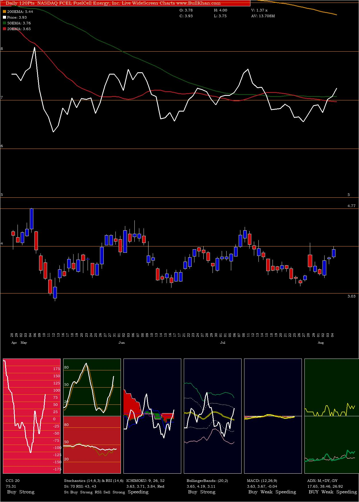 FuelCell Energy, Inc. charts and indicators
